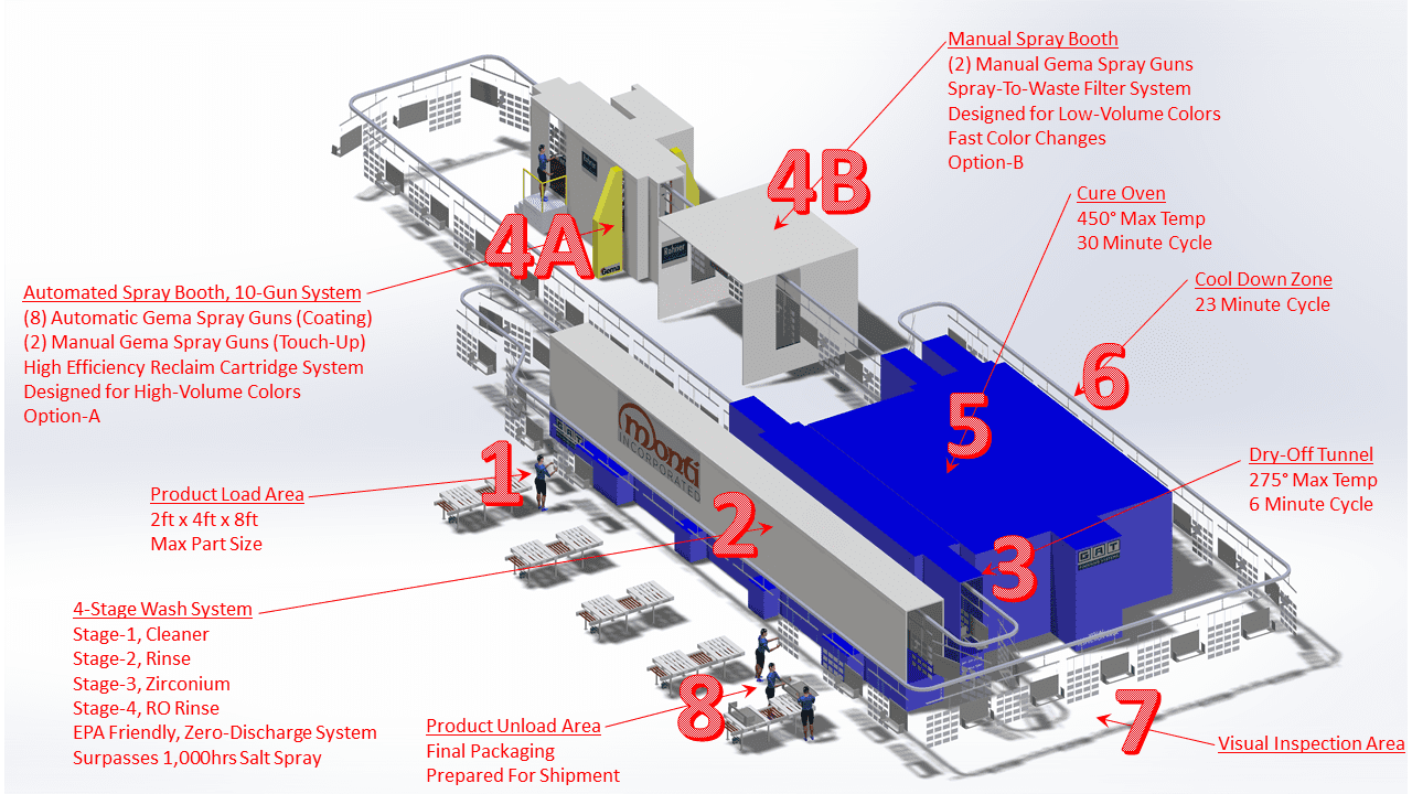 Powder Coating Line Layout