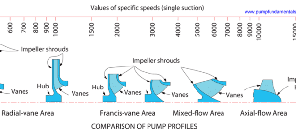 Pump Specific Speed