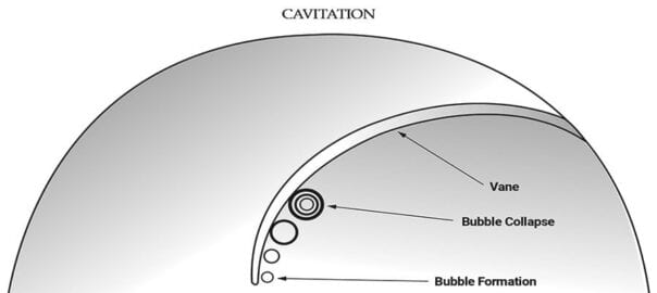 Net Positive Suction Head Cavitation in Centrifugal Pumps