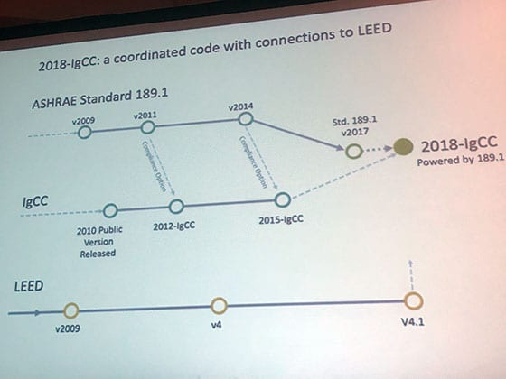 2018-IgCC Introduced at Greenbuild 2018