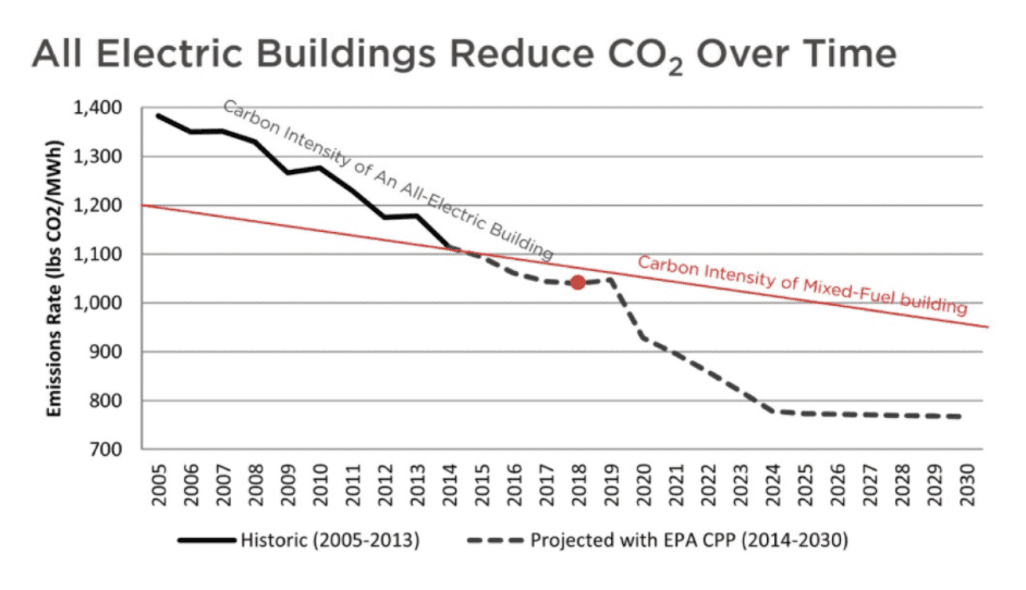 all-elecrtric-buildings-reduce-co2-over-time