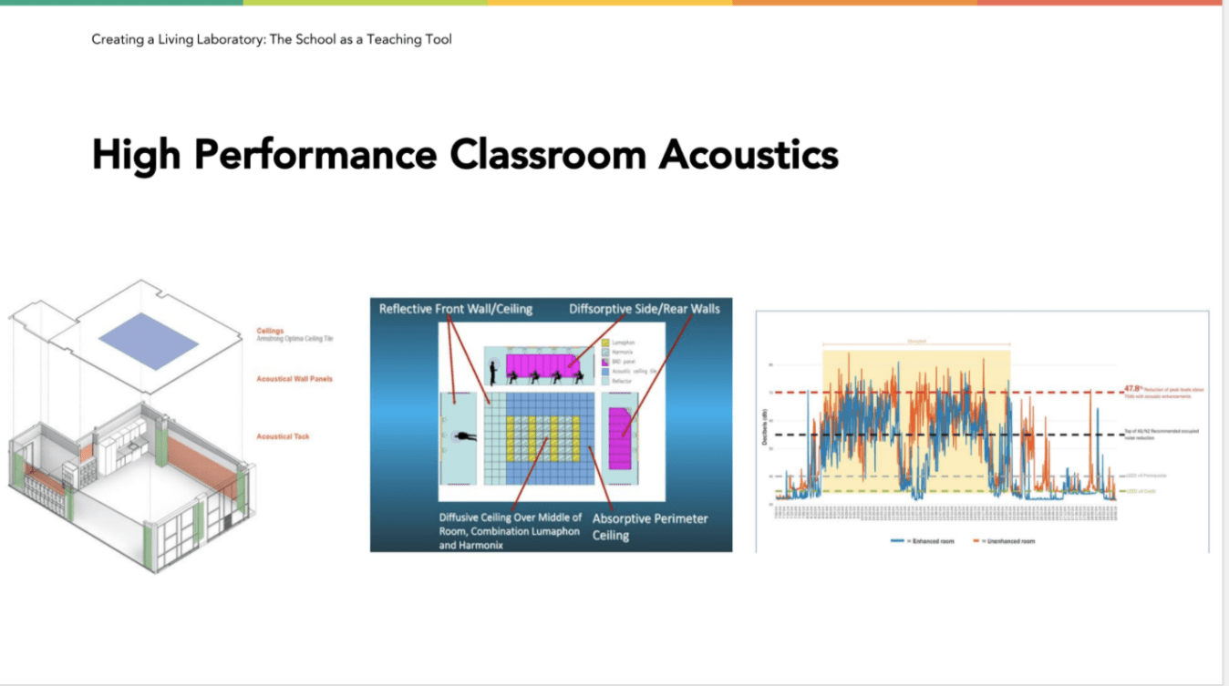 high-performance-classroom-acoustics