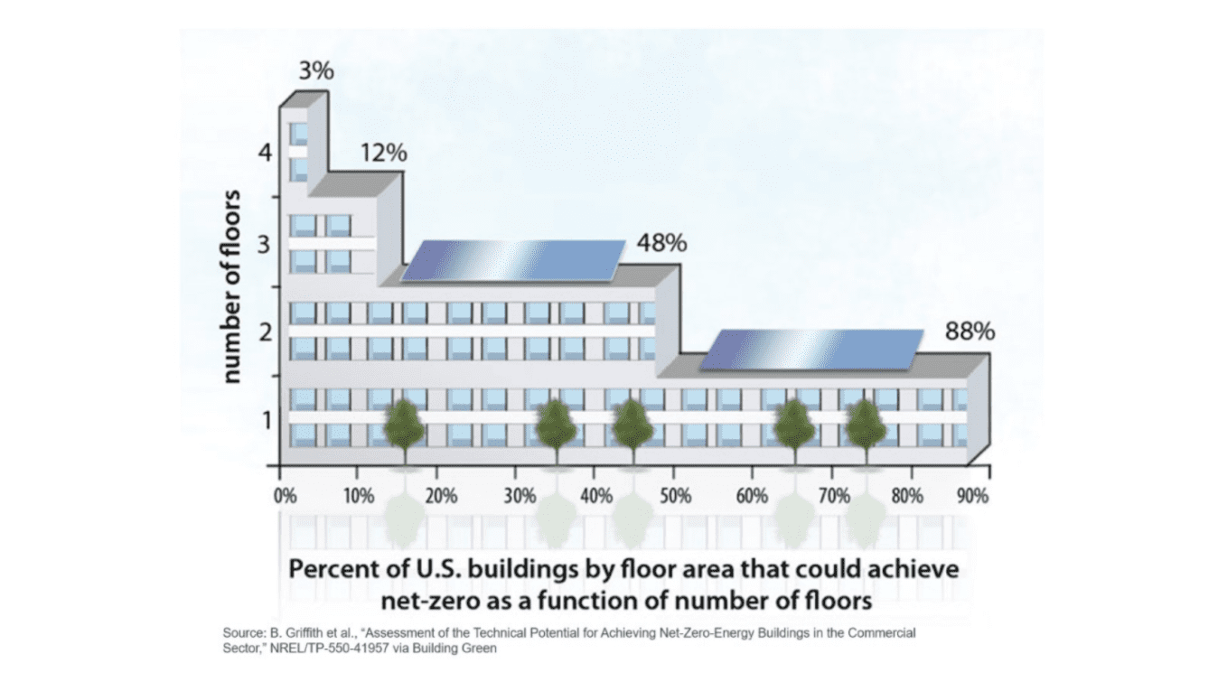 percent-of-building-by-floors-that-can-net-zero