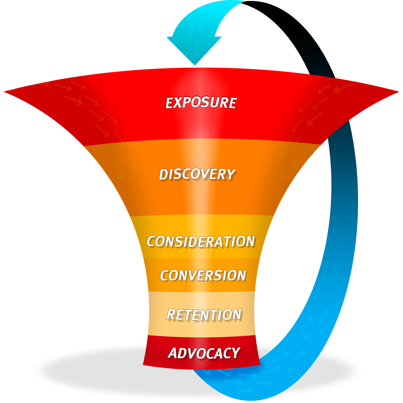 a basic, bland, and vague and useless web site marketing funnel