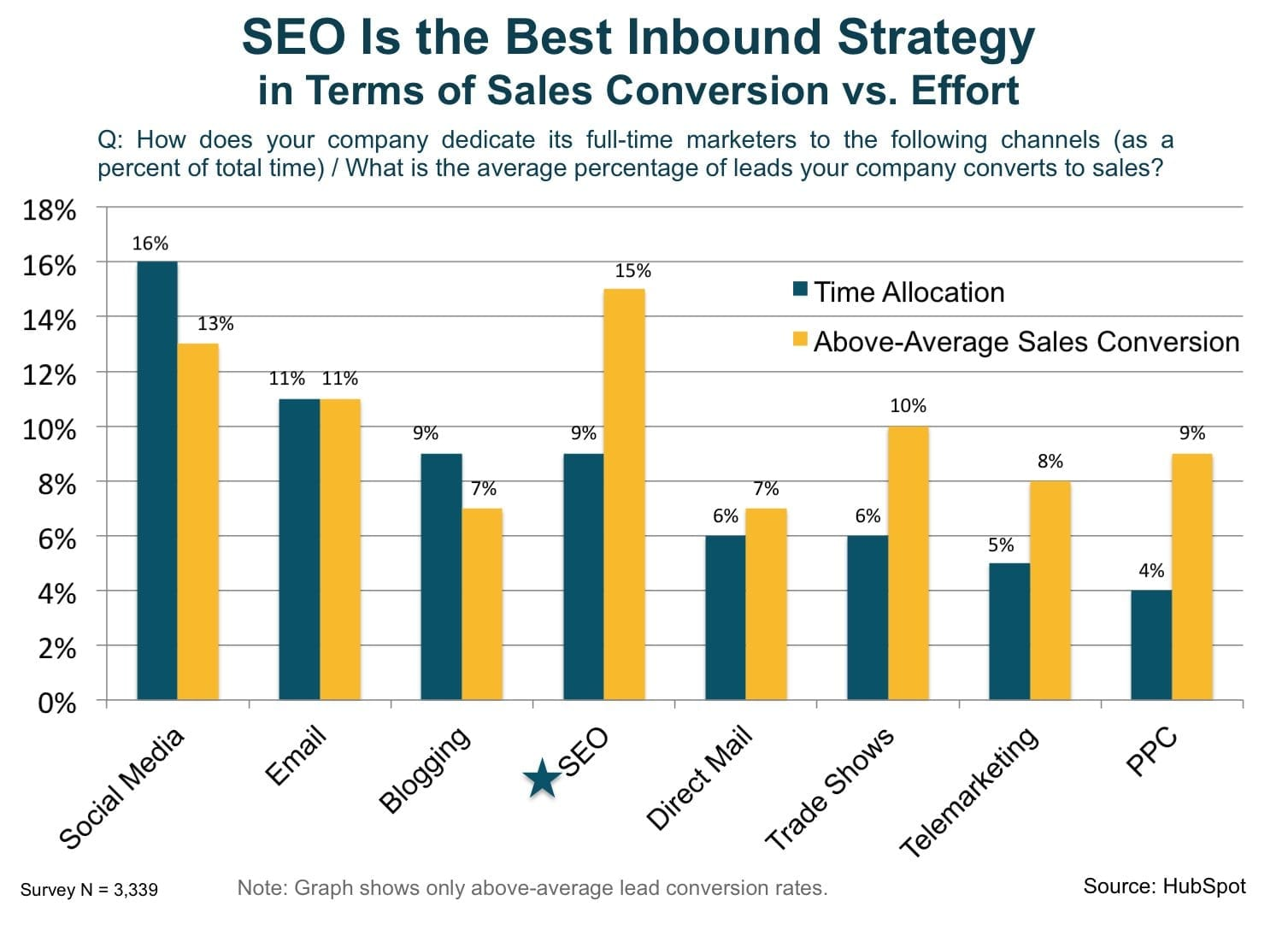 seo_has_the_highest_conversion_vs_effort