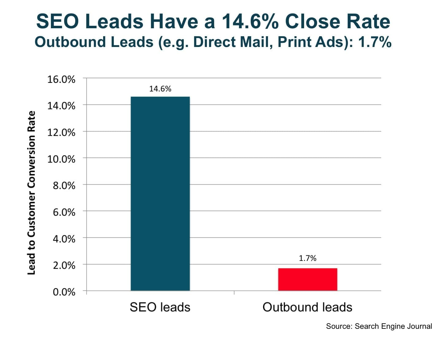 seo_leads_have_a_14.6_percent_close_rate