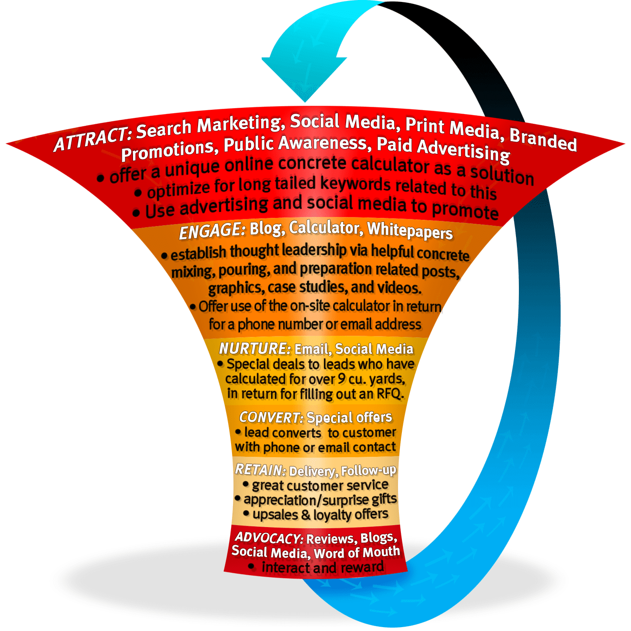 web design online marketing funnel