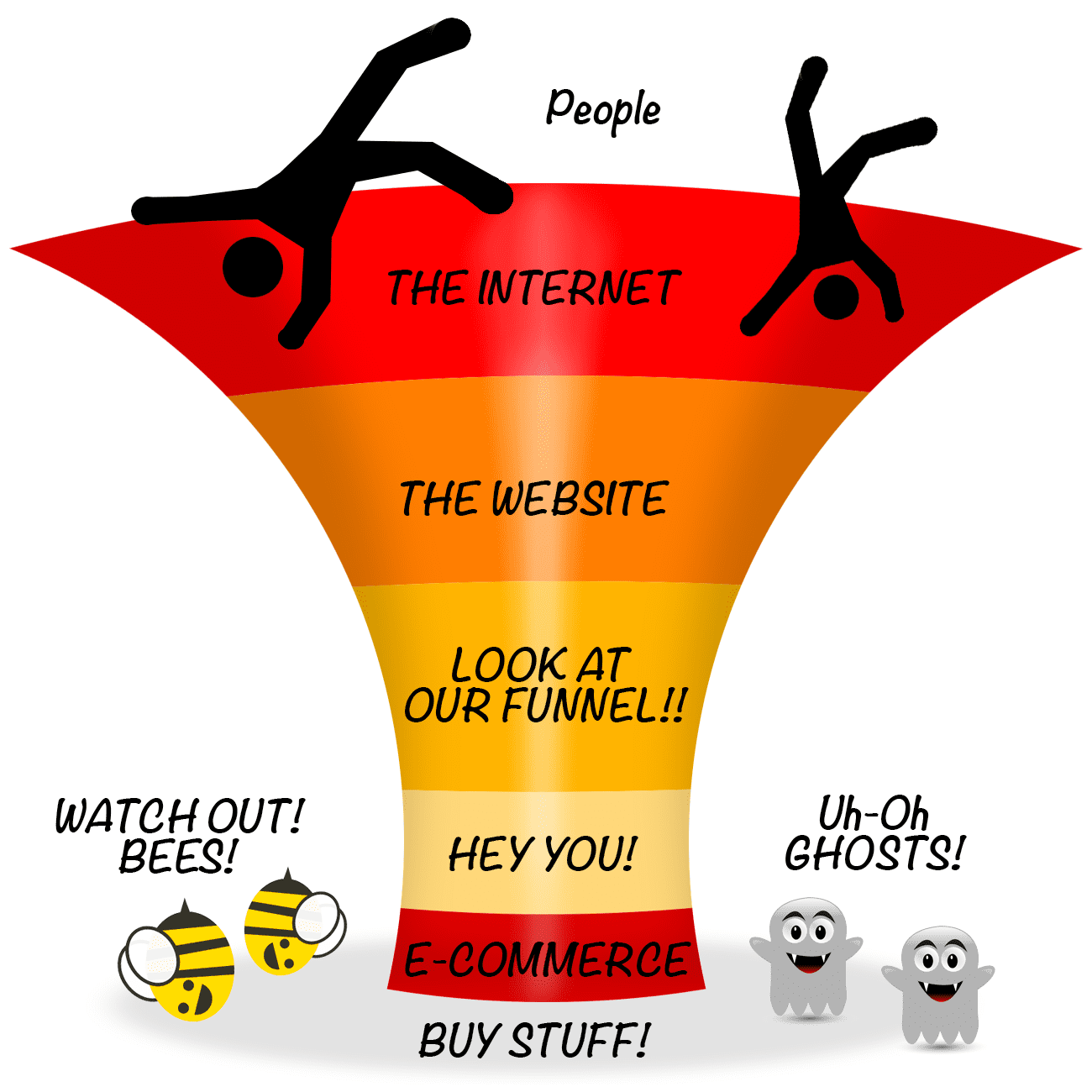 a very bad website design marketing funnel